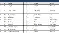 Com três equipes de Três Lagoas, FFMS divulga tabela do Sub-17