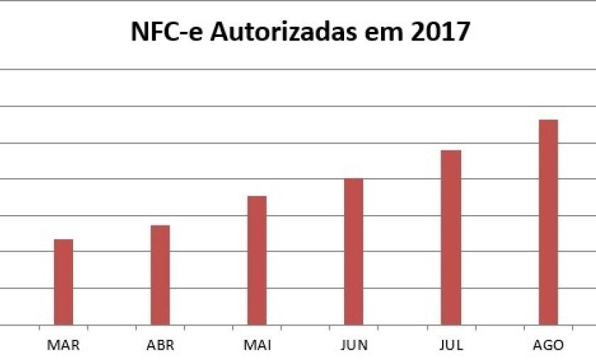 O número de empresas que aderiram ao novo sistema também saltou expressivamente desde janeiro até setembro